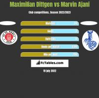 Maximilian Dittgen vs Marvin Ajani h2h player stats