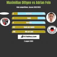 Maximilian Dittgen vs Adrian Fein h2h player stats