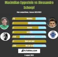 Maximilian Eggestein vs Alessandro Schoepf h2h player stats