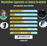 Maximilian Eggestein vs Andrej Kramaric h2h player stats