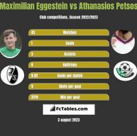 Maximilian Eggestein vs Athanasios Petsos h2h player stats
