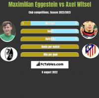 Maximilian Eggestein vs Axel Witsel h2h player stats