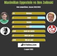 Maximilian Eggestein vs Ben Zolinski h2h player stats