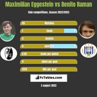 Maximilian Eggestein vs Benito Raman h2h player stats