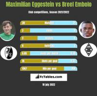 Maximilian Eggestein vs Breel Embolo h2h player stats