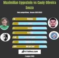 Maximilian Eggestein vs Cauly Oliveira Souza h2h player stats