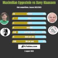 Maximilian Eggestein vs Davy Klaassen h2h player stats