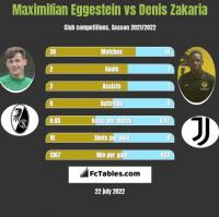Maximilian Eggestein vs Denis Zakaria h2h player stats