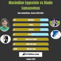 Maximilian Eggestein vs Diadie Samassekou h2h player stats
