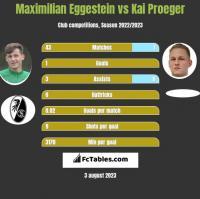 Maximilian Eggestein vs Kai Proeger h2h player stats