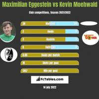 Maximilian Eggestein vs Kevin Moehwald h2h player stats