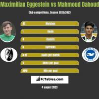 Maximilian Eggestein vs Mahmoud Dahoud h2h player stats