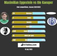 Maximilian Eggestein vs Ole Kaeuper h2h player stats