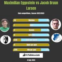 Maximilian Eggestein vs Jacob Bruun Larsen h2h player stats