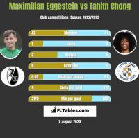 Maximilian Eggestein vs Tahith Chong h2h player stats