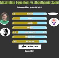 Maximilian Eggestein vs Abdelhamid Sabiri h2h player stats