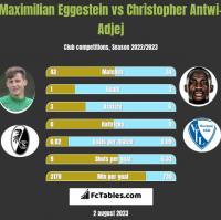 Maximilian Eggestein vs Christopher Antwi-Adjej h2h player stats