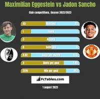 Maximilian Eggestein vs Jadon Sancho h2h player stats