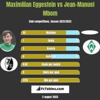 Maximilian Eggestein vs Jean-Manuel Mbom h2h player stats