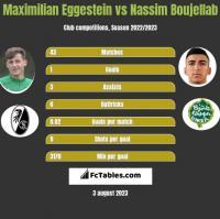 Maximilian Eggestein vs Nassim Boujellab h2h player stats