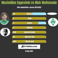 Maximilian Eggestein vs Nick Woltemade h2h player stats