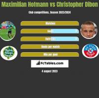 Maximilian Hofmann vs Christopher Dibon h2h player stats