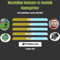 Maximilian Hofmann vs Dominik Baumgartner h2h player stats