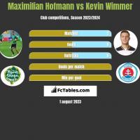 Maximilian Hofmann vs Kevin Wimmer h2h player stats