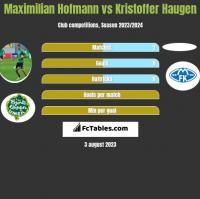 Maximilian Hofmann vs Kristoffer Haugen h2h player stats