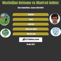 Maximilian Hofmann vs Manfred Gollner h2h player stats