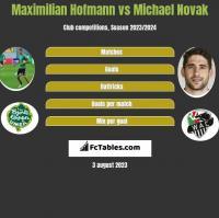 Maximilian Hofmann vs Michael Novak h2h player stats