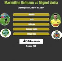 Maximilian Hofmann vs Miguel Vieira h2h player stats