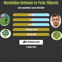 Maximilian Hofmann vs Petar Filipovic h2h player stats