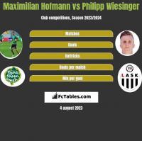 Maximilian Hofmann vs Philipp Wiesinger h2h player stats