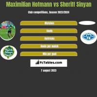 Maximilian Hofmann vs Sheriff Sinyan h2h player stats