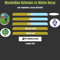 Maximilian Hofmann vs Mateo Barac h2h player stats