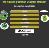 Maximilian Hofmann vs Dario Maresic h2h player stats