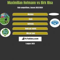 Maximilian Hofmann vs Birk Risa h2h player stats