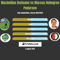 Maximilian Hofmann vs Marcus Holmgren Pedersen h2h player stats