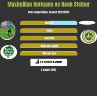 Maximilian Hofmann vs Noah Steiner h2h player stats
