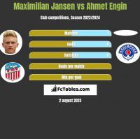 Maximilian Jansen vs Ahmet Engin h2h player stats