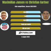 Maximilian Jansen vs Christian Gartner h2h player stats