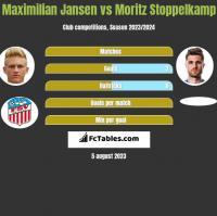 Maximilian Jansen vs Moritz Stoppelkamp h2h player stats