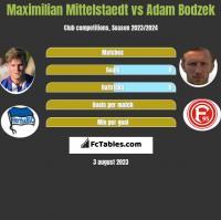 Maximilian Mittelstaedt vs Adam Bodzek h2h player stats