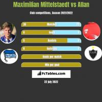 Maximilian Mittelstaedt vs Allan h2h player stats
