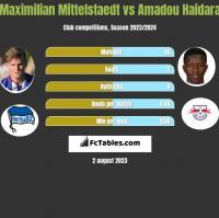 Maximilian Mittelstaedt vs Amadou Haidara h2h player stats