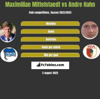 Maximilian Mittelstaedt vs Andre Hahn h2h player stats