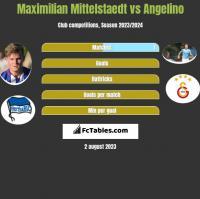 Maximilian Mittelstaedt vs Angelino h2h player stats