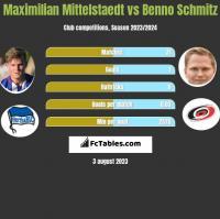 Maximilian Mittelstaedt vs Benno Schmitz h2h player stats