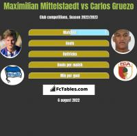 Maximilian Mittelstaedt vs Carlos Gruezo h2h player stats